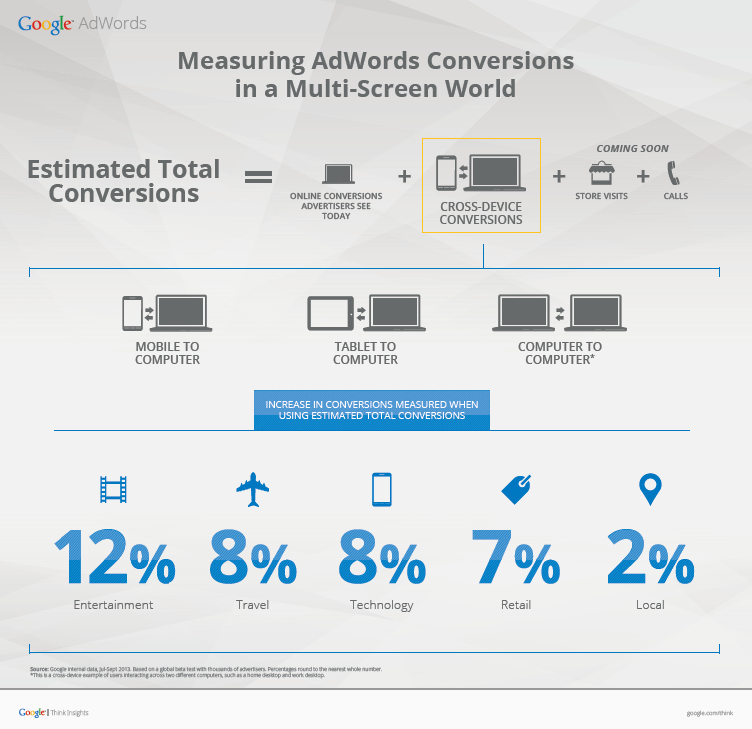 Estimated cross-device conversions