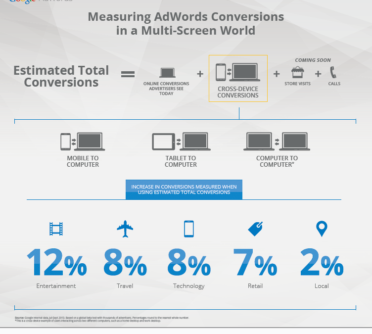 Google Adwords en Estimated cross-device conversions