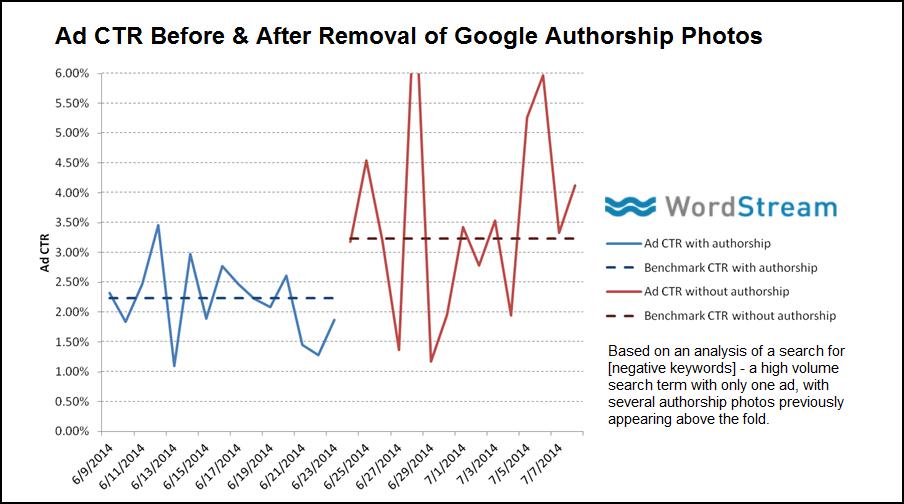Google auteurschap onderzoek