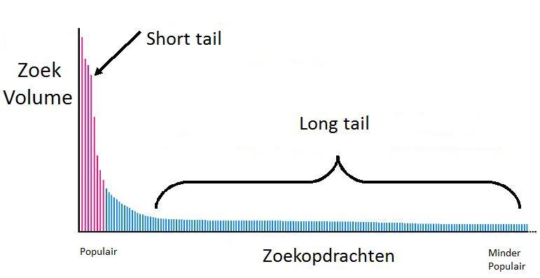 Short- versus longtail zoekopdrachten