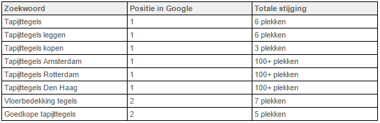 Tapijttegelhandel SEO Resultaten