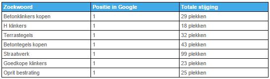 Bestratingsmarkt resultaten