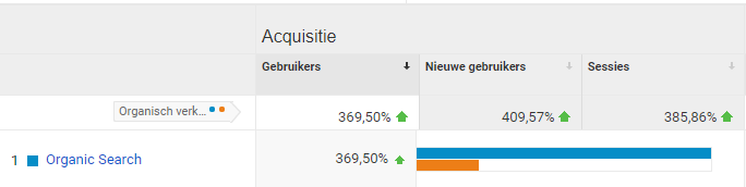 Cheap Campers Analytics resultaten