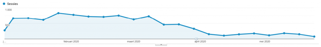 Google Analytics resultaten