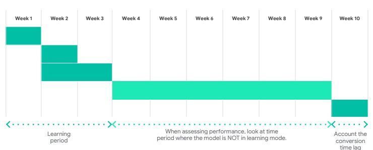 Tijdlijn voor evaluatie Smart Bidding
