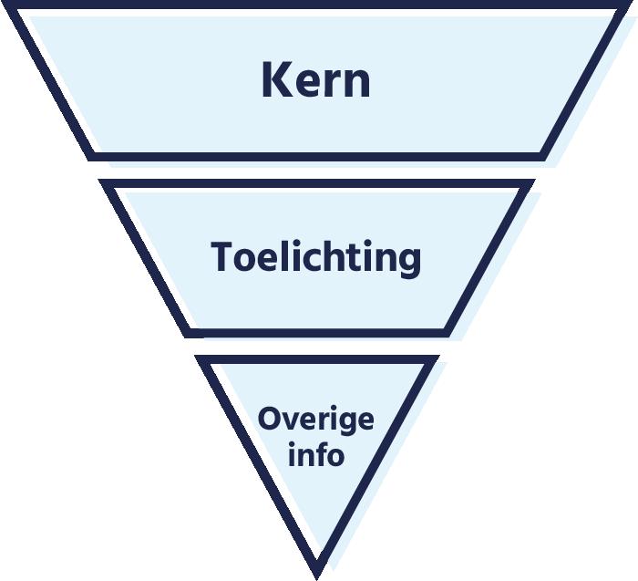 Opbouw omgekeerde piramide
