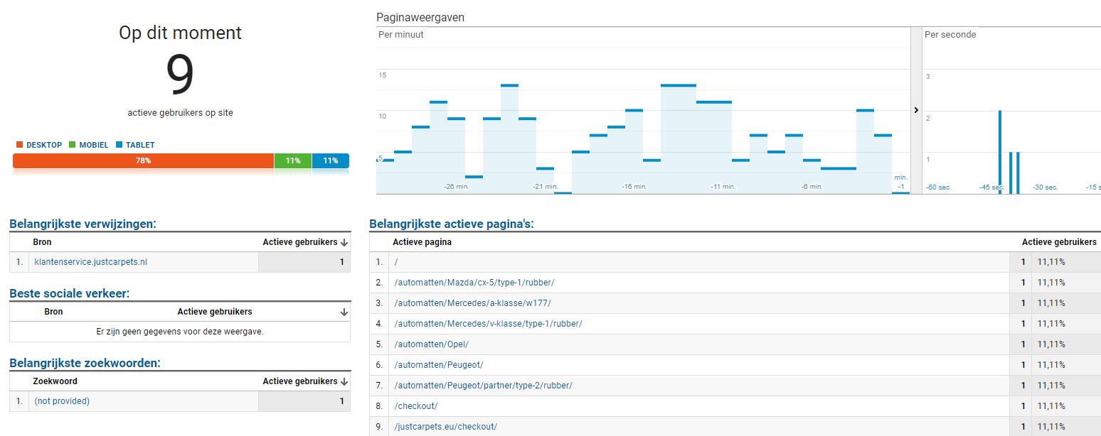 Google Analytics realtime