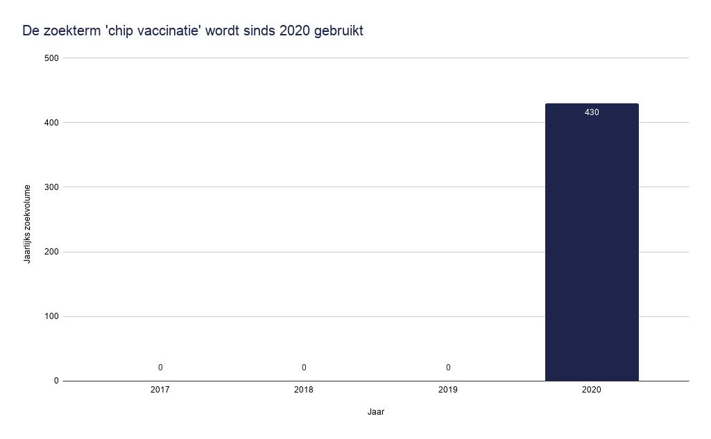 De zoekterm 'chip vaccinatie' wordt sinds 2020 gebruikt