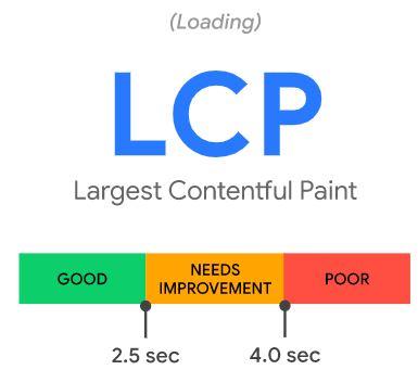 Largest Contentful Paint