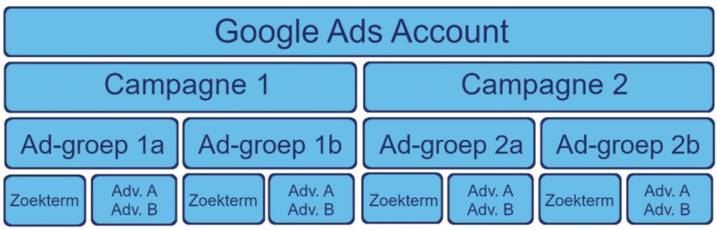 Google Ads campagnestructuur